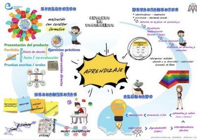 Visual Thinking del G.I. sobre el Aprendizaje